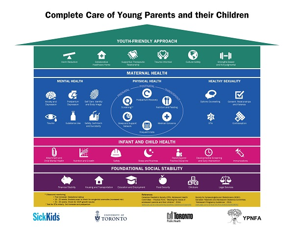 Infographic: Complete care of young patients and their children