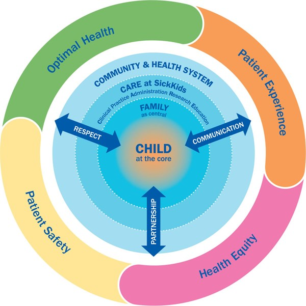 Visual depiction of SickKids' Model of Child and Family Centred Care shows the child at the centre of a circle with concentric rings surrounding it. The closest ring is labelled family, followed by CARE at  SickKids, followed by community & health system. Respect, communication and partnership are depicted as three essential elements to include in the process of delivering C&FCC with arrows pointing both to the centre and to the edges of the circle. The outermost circle shows outcomes and is divided into four quadrants labelled: optimal health, patient experience, health equity and patient safety.