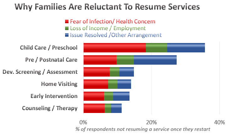 This graph shows common reasons why families are reluctant to resume services including fear of infection or health concern, loss of income or employment and issue resolved/other arrangement. Respondents were most reluctant to resume child care or preschool for fear of infection.