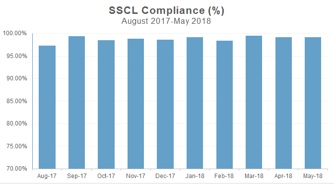 Chart showing that from August 2017 to May 2017, SSCL Compliance rate was between 97 and 100 per cent on average. The rate remains steady in this range. The lowest rate was 97.3% in August 2017 and the rate was 99.2% in May 2018.